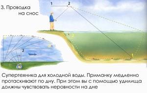 Проводка на снос